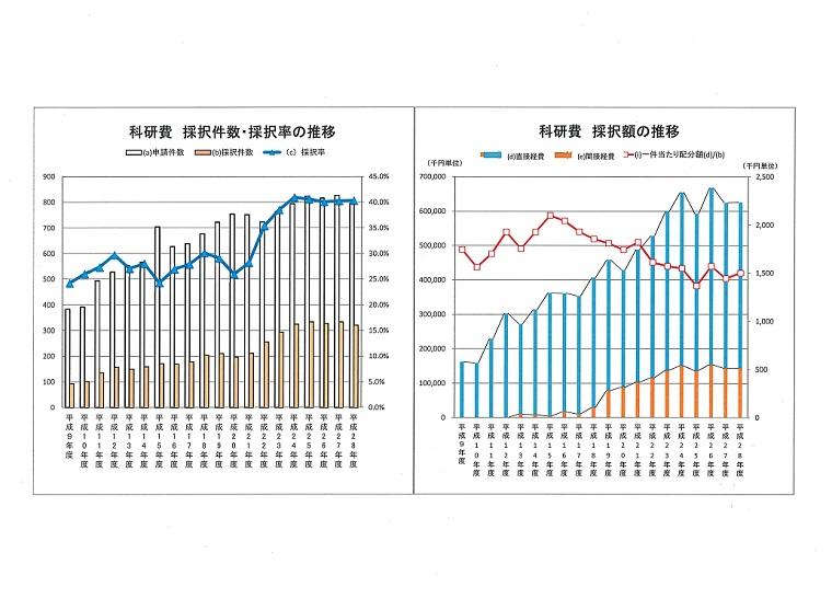 科研費 採択件数・採択率・採択額の推移