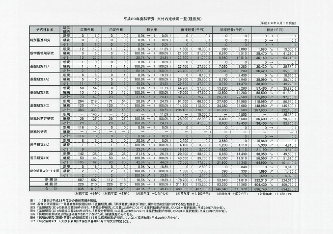 平成29年度科研費 交付内定状況一覧(種目別)