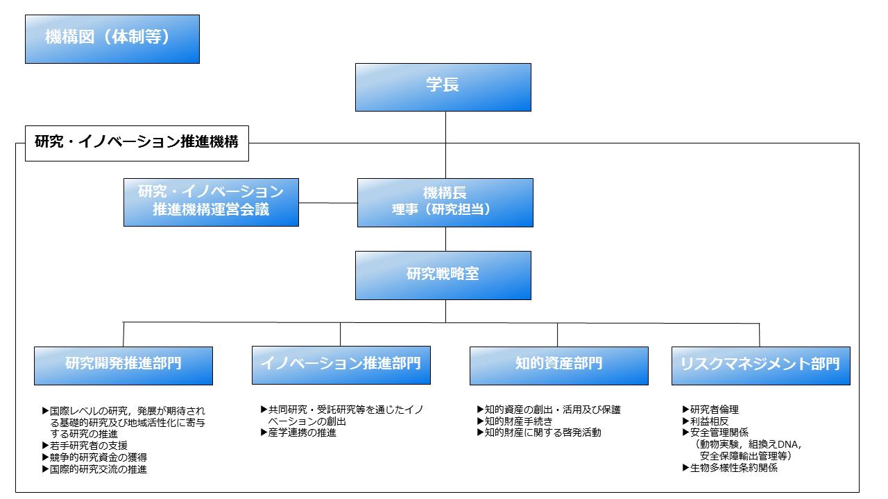 弘前大学研究・イノベーション推進機構の体制図