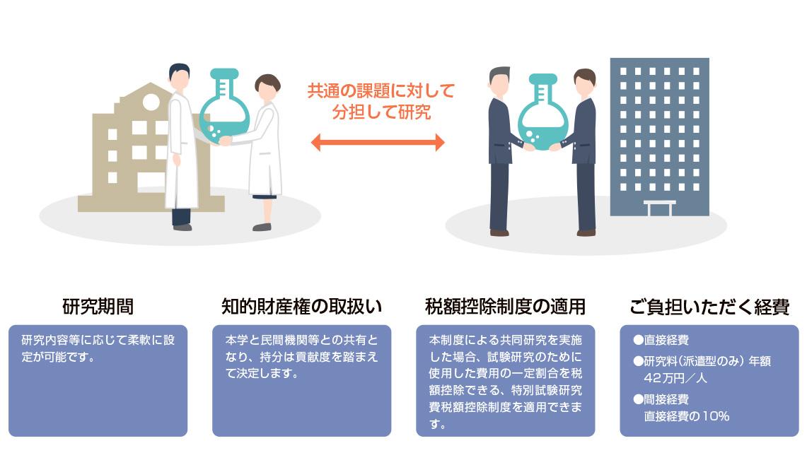 共同研究制度 |弘前大学研究・イノベーション推進機構