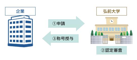 図:弘前大学発ベンチャー認定の流れ